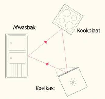 Driehoek keuken